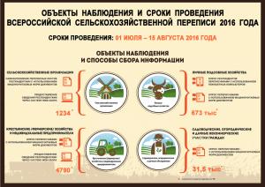 Инфографика.png-ВСХП-2016